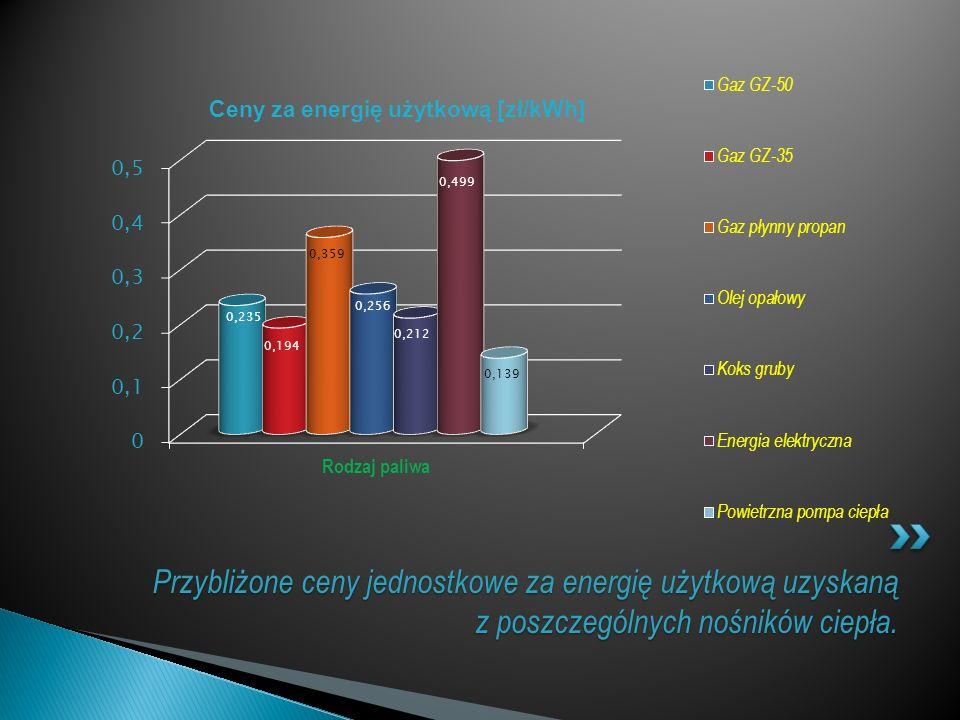 Przybliżone ceny jednostkowe za energię użytkową uzyskaną z poszczególnych nośników ciepła.
