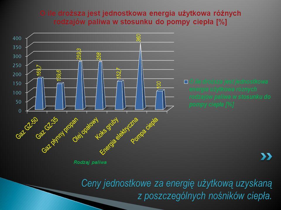 Ceny jednostkowe za energię użytkową uzyskaną z poszczególnych nośników ciepła. Rodzaj paliwa