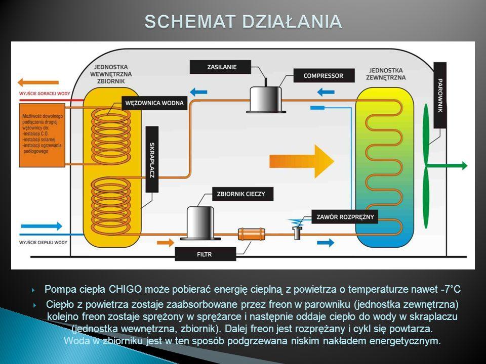 Pompa ciepła CHIGO może pobierać energię cieplną z powietrza o temperaturze nawet -7˚C Ciepło z powietrza zostaje zaabsorbowane przez freon w parownik