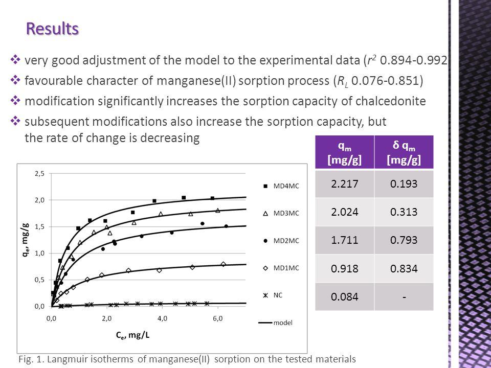 Results q m [mg/g] δ q m [mg/g] 2.2170.193 2.0240.313 1.7110.793 0.9180.834 0.084- Fig.