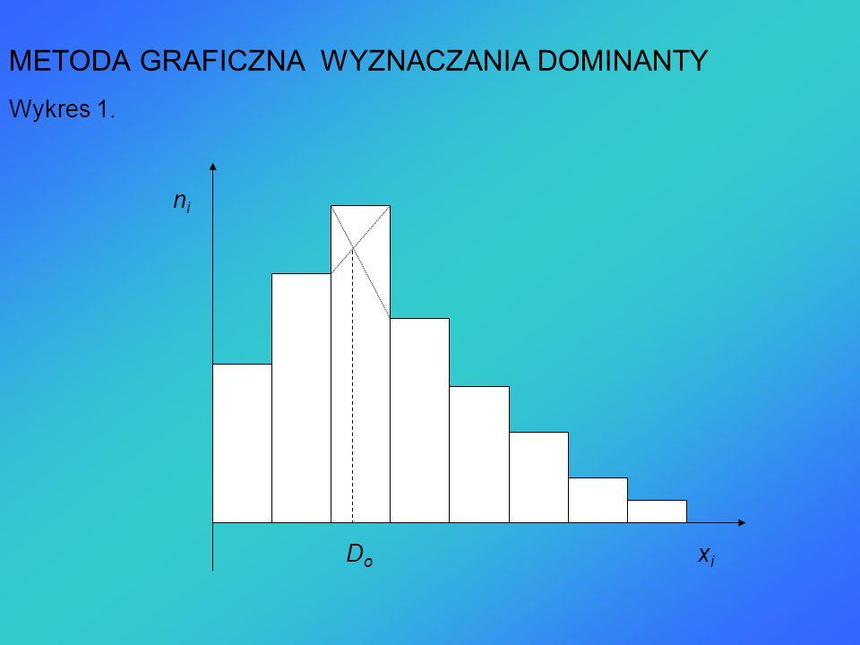 METODA GRAFICZNA WYZNACZANIA DOMINANTY Wykres 1. DoDo nini xixi