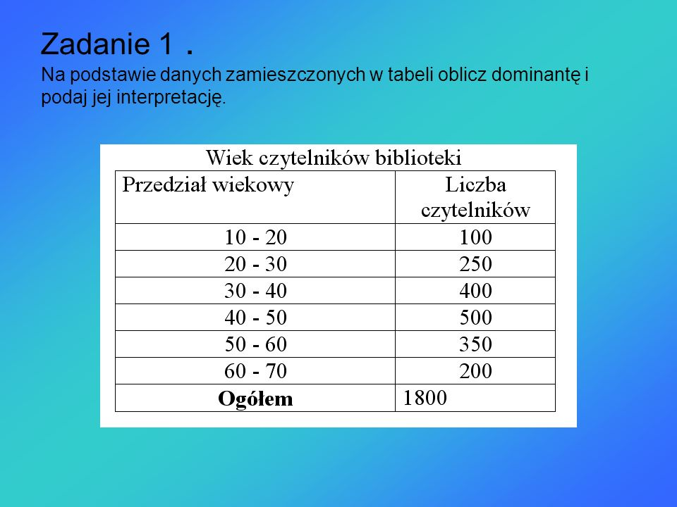 Zadanie 1. Na podstawie danych zamieszczonych w tabeli oblicz dominantę i podaj jej interpretację.