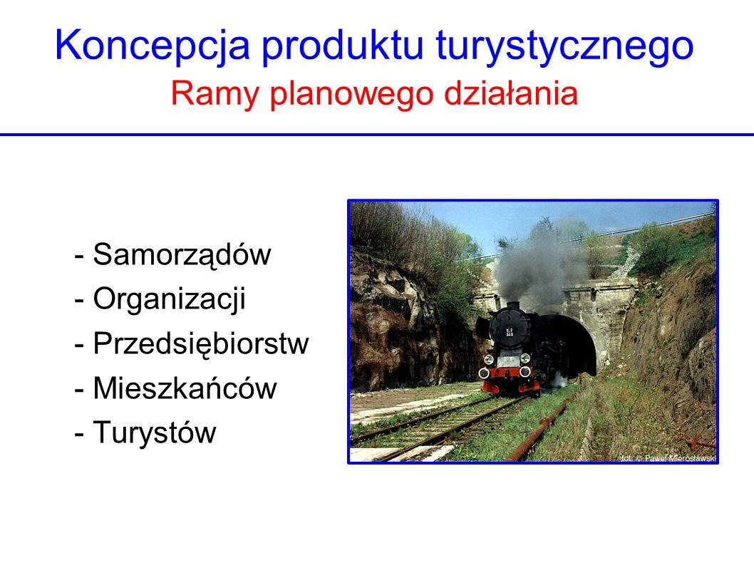 Koncepcja produktu turystycznego Ramy planowego działania - Samorządów - Organizacji - Przedsiębiorstw - Mieszkańców - Turystów