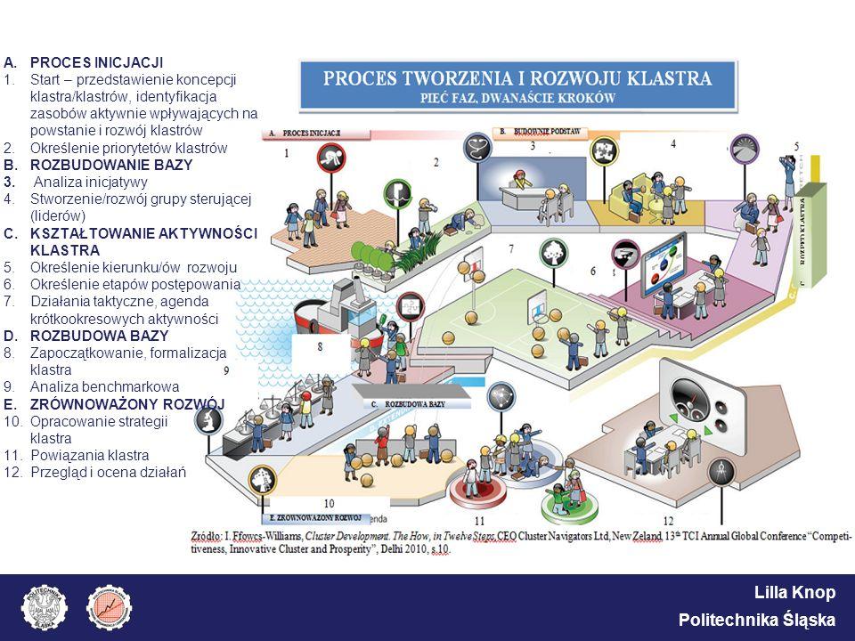 Lilla Knop Politechnika Śląska A.PROCES INICJACJI 1.Start – przedstawienie koncepcji klastra/klastrów, identyfikacja zasobów aktywnie wpływających na