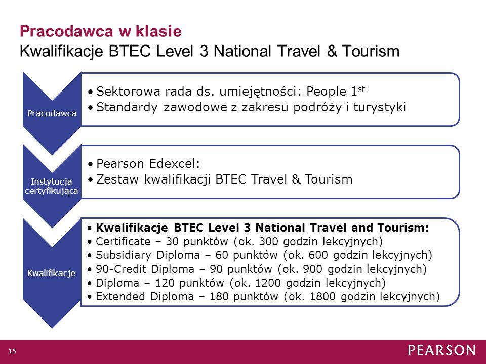 14 Pracodawca w klasie Przykład: Kwalifikacje BTEC Level 3 National Travel & Tourism 4