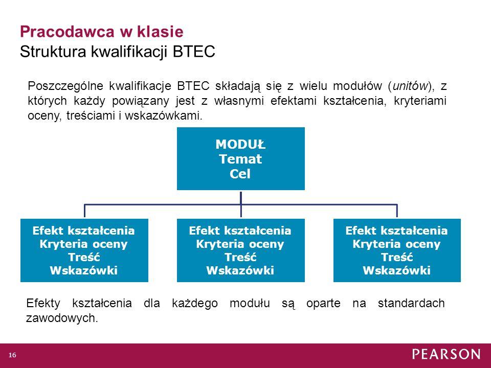Pracodawca w klasie Kwalifikacje BTEC Level 3 National Travel & Tourism 15 Pracodawca Sektorowa rada ds.