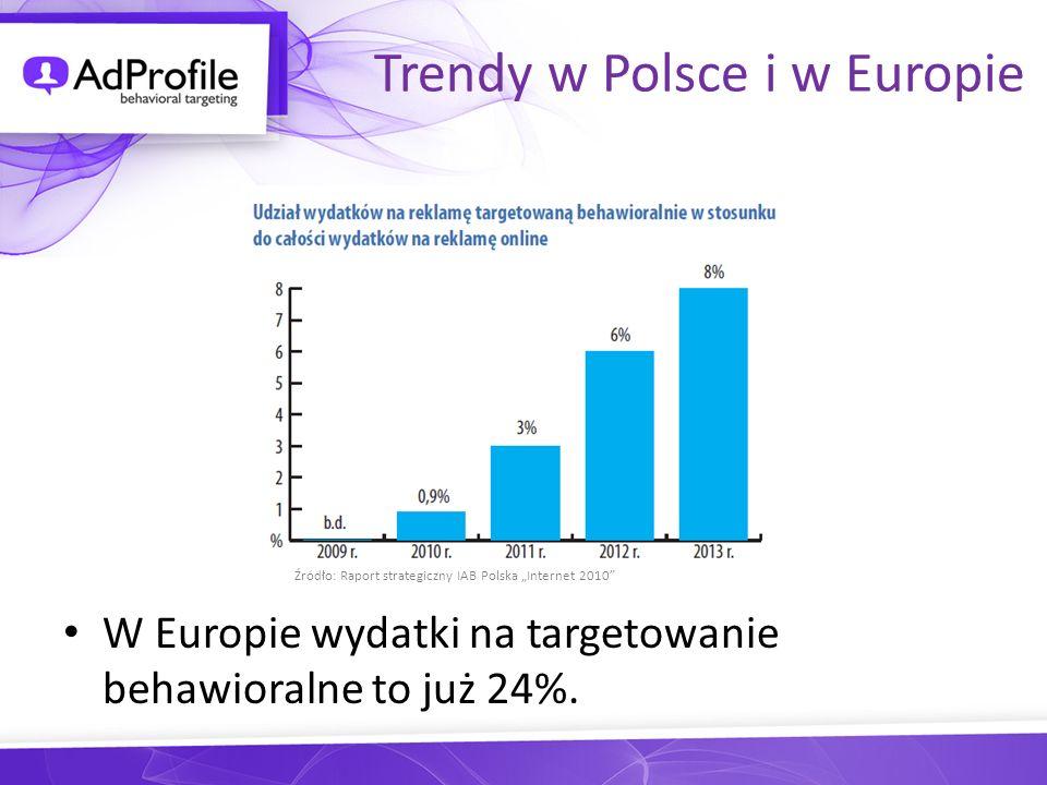 Trendy w Polsce i w Europie W Europie wydatki na targetowanie behawioralne to już 24%. Źródło: Raport strategiczny IAB Polska Internet 2010