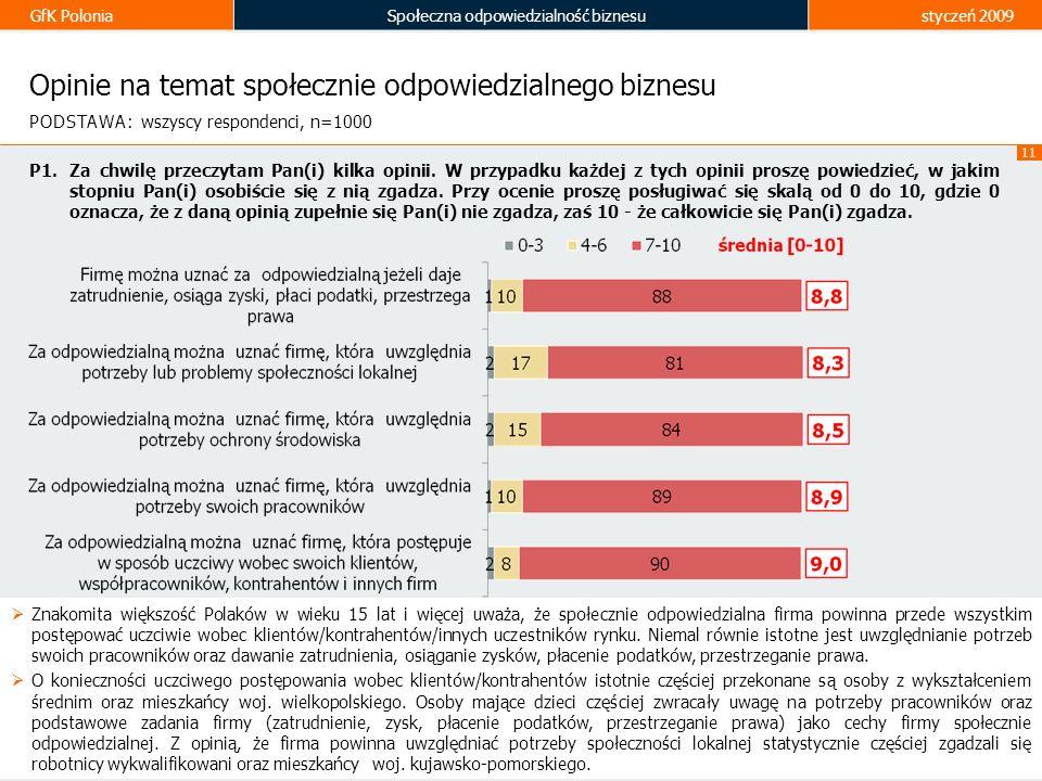 GfK PoloniaSpołeczna odpowiedzialność biznesustyczeń 2009 11 Opinie na temat społecznie odpowiedzialnego biznesu Znakomita większość Polaków w wieku 1