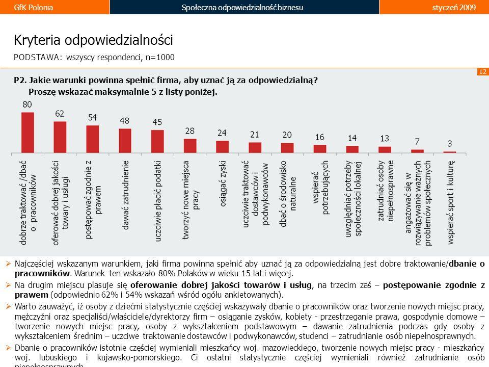 GfK PoloniaSpołeczna odpowiedzialność biznesustyczeń 2009 12 Kryteria odpowiedzialności P2. Jakie warunki powinna spełnić firma, aby uznać ją za odpow
