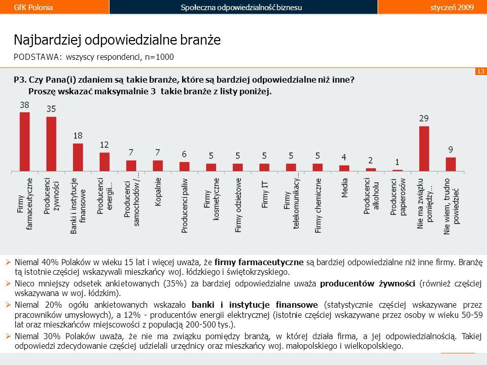 GfK PoloniaSpołeczna odpowiedzialność biznesustyczeń 2009 13 Najbardziej odpowiedzialne branże Niemal 40% Polaków w wieku 15 lat i więcej uważa, że fi