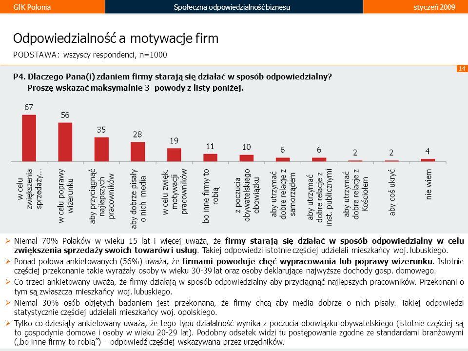 GfK PoloniaSpołeczna odpowiedzialność biznesustyczeń 2009 14 Odpowiedzialność a motywacje firm P4. Dlaczego Pana(i) zdaniem firmy starają się działać