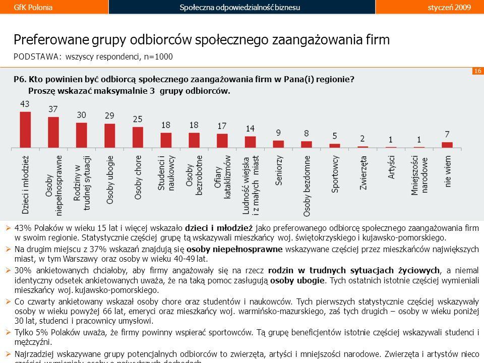 GfK PoloniaSpołeczna odpowiedzialność biznesustyczeń 2009 16 Preferowane grupy odbiorców społecznego zaangażowania firm 43% Polaków w wieku 15 lat i w