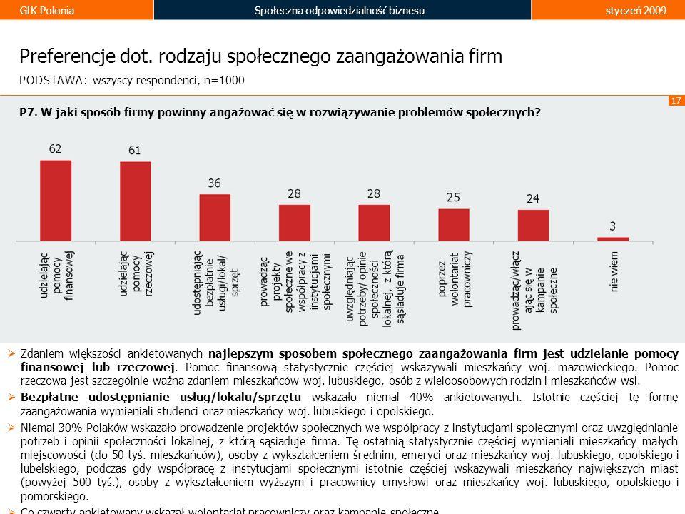 GfK PoloniaSpołeczna odpowiedzialność biznesustyczeń 2009 17 Preferencje dot. rodzaju społecznego zaangażowania firm Zdaniem większości ankietowanych