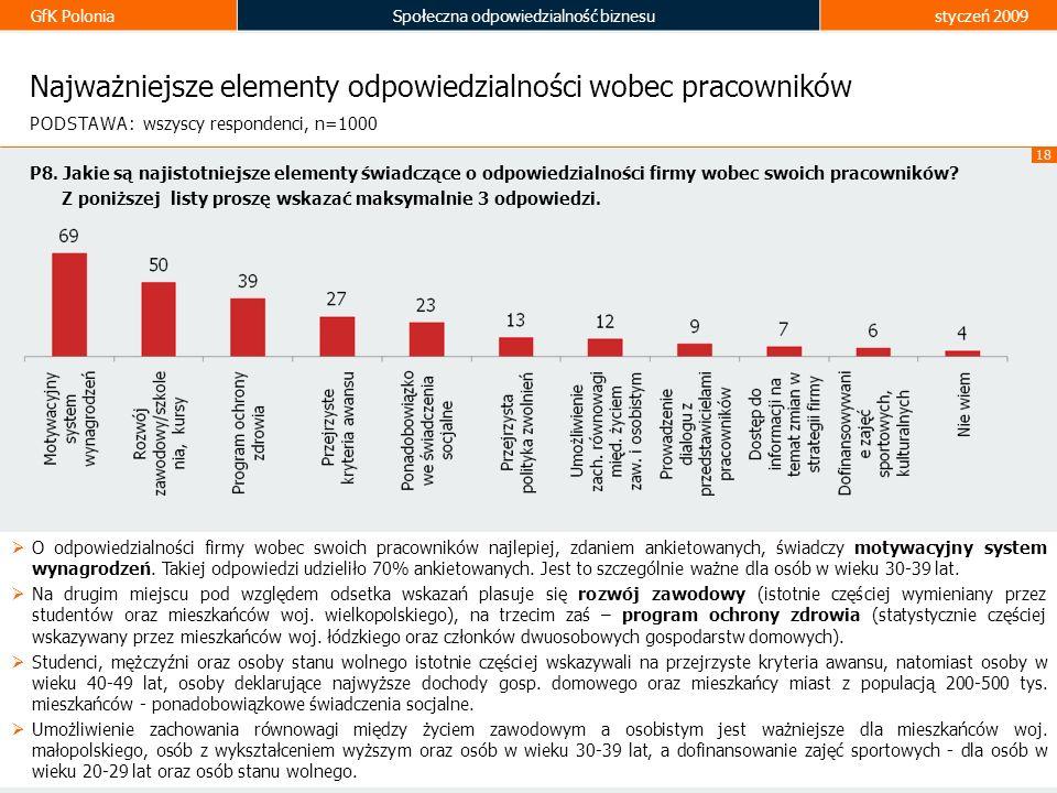 GfK PoloniaSpołeczna odpowiedzialność biznesustyczeń 2009 18 Najważniejsze elementy odpowiedzialności wobec pracowników O odpowiedzialności firmy wobe