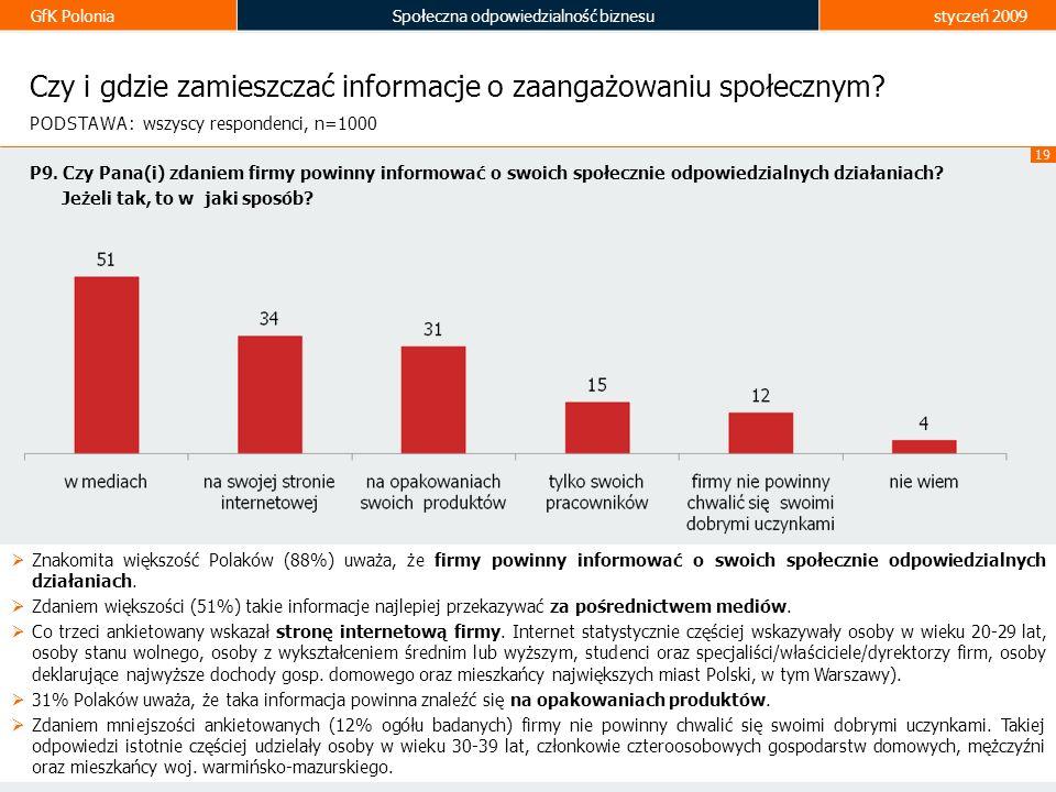 GfK PoloniaSpołeczna odpowiedzialność biznesustyczeń 2009 19 Czy i gdzie zamieszczać informacje o zaangażowaniu społecznym? Znakomita większość Polakó