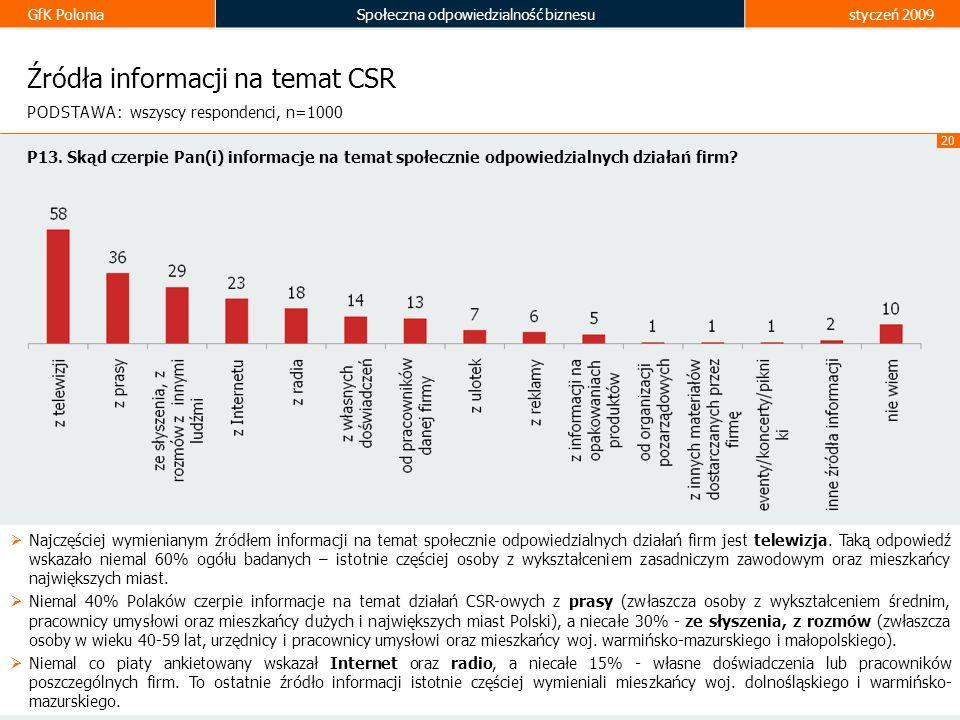 GfK PoloniaSpołeczna odpowiedzialność biznesustyczeń 2009 20 Źródła informacji na temat CSR Najczęściej wymienianym źródłem informacji na temat społec