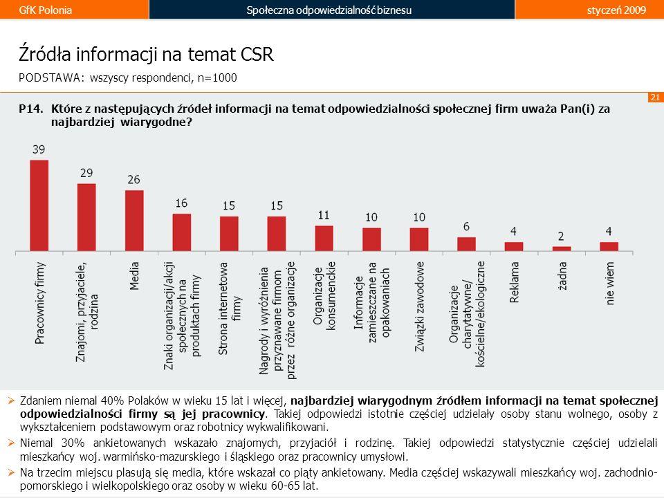 GfK PoloniaSpołeczna odpowiedzialność biznesustyczeń 2009 21 Źródła informacji na temat CSR Zdaniem niemal 40% Polaków w wieku 15 lat i więcej, najbar