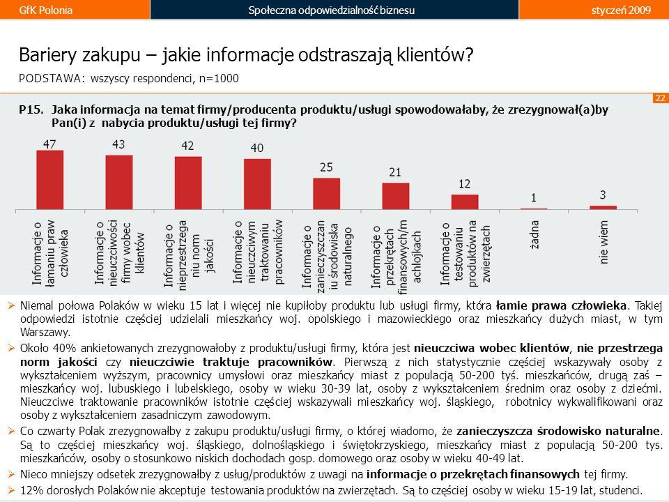 GfK PoloniaSpołeczna odpowiedzialność biznesustyczeń 2009 22 Bariery zakupu – jakie informacje odstraszają klientów? Niemal połowa Polaków w wieku 15