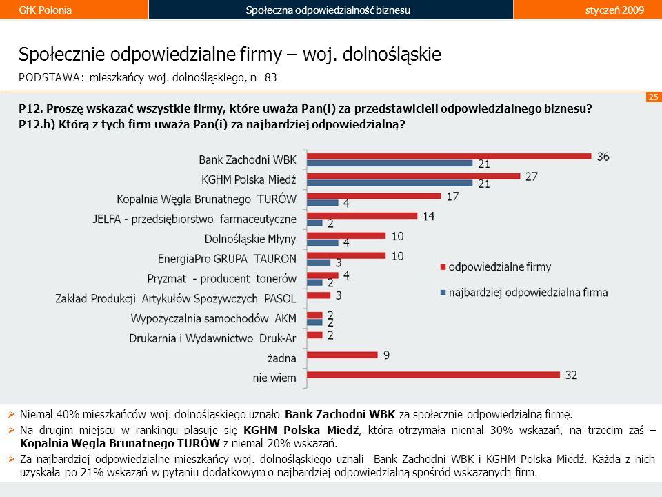 GfK PoloniaSpołeczna odpowiedzialność biznesustyczeń 2009 25 Społecznie odpowiedzialne firmy – woj. dolnośląskie Niemal 40% mieszkańców woj. dolnośląs