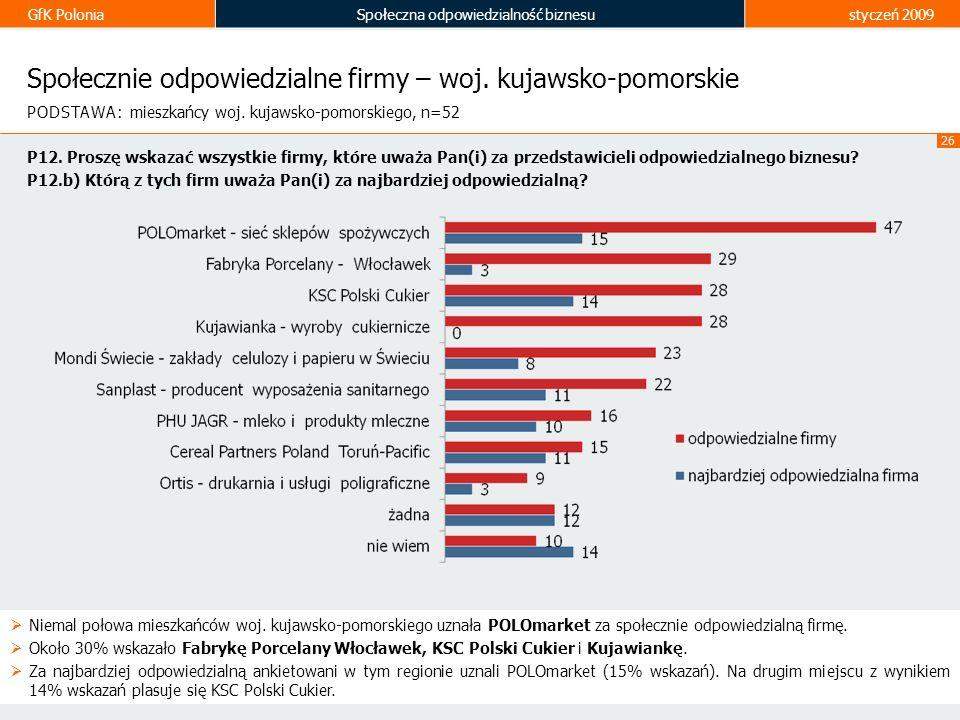 GfK PoloniaSpołeczna odpowiedzialność biznesustyczeń 2009 26 Społecznie odpowiedzialne firmy – woj. kujawsko-pomorskie Niemal połowa mieszkańców woj.
