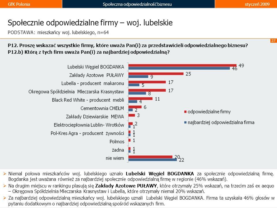 GfK PoloniaSpołeczna odpowiedzialność biznesustyczeń 2009 27 Społecznie odpowiedzialne firmy – woj. lubelskie Niemal połowa mieszkańców woj. lubelskie