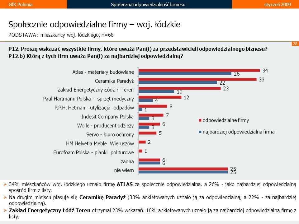 GfK PoloniaSpołeczna odpowiedzialność biznesustyczeń 2009 28 Społecznie odpowiedzialne firmy – woj. łódzkie 34% mieszkańców woj. łódzkiego uznało firm