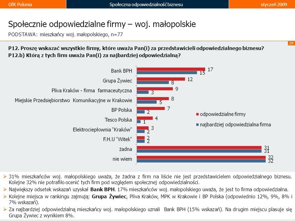 GfK PoloniaSpołeczna odpowiedzialność biznesustyczeń 2009 29 Społecznie odpowiedzialne firmy – woj. małopolskie 31% mieszkańców woj. małopolskiego uwa