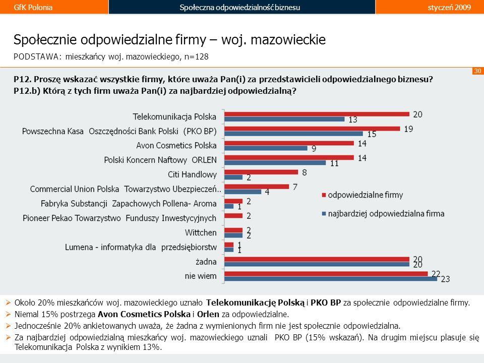 GfK PoloniaSpołeczna odpowiedzialność biznesustyczeń 2009 30 Społecznie odpowiedzialne firmy – woj. mazowieckie Około 20% mieszkańców woj. mazowieckie