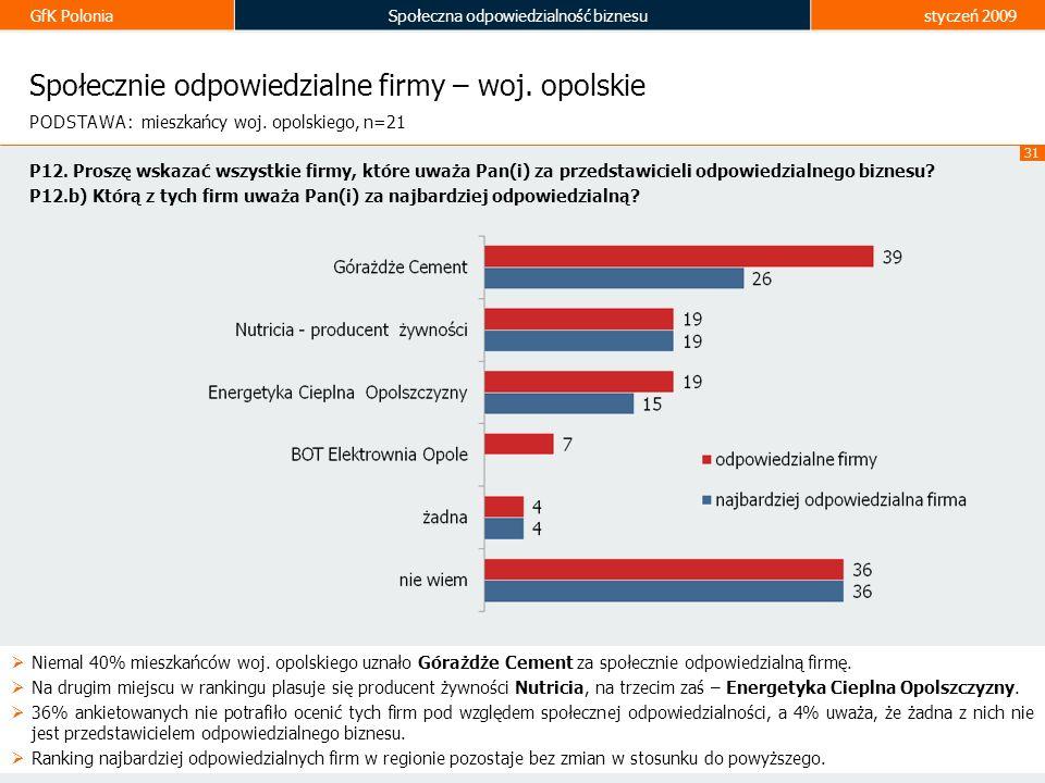 GfK PoloniaSpołeczna odpowiedzialność biznesustyczeń 2009 31 Społecznie odpowiedzialne firmy – woj. opolskie Niemal 40% mieszkańców woj. opolskiego uz
