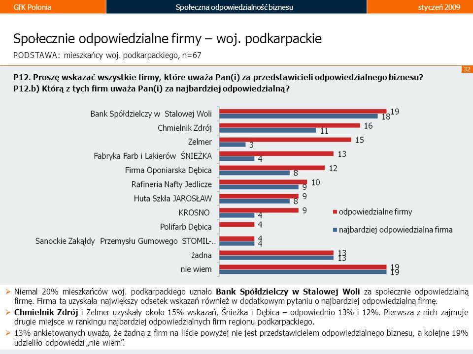 GfK PoloniaSpołeczna odpowiedzialność biznesustyczeń 2009 32 Społecznie odpowiedzialne firmy – woj. podkarpackie Niemal 20% mieszkańców woj. podkarpac