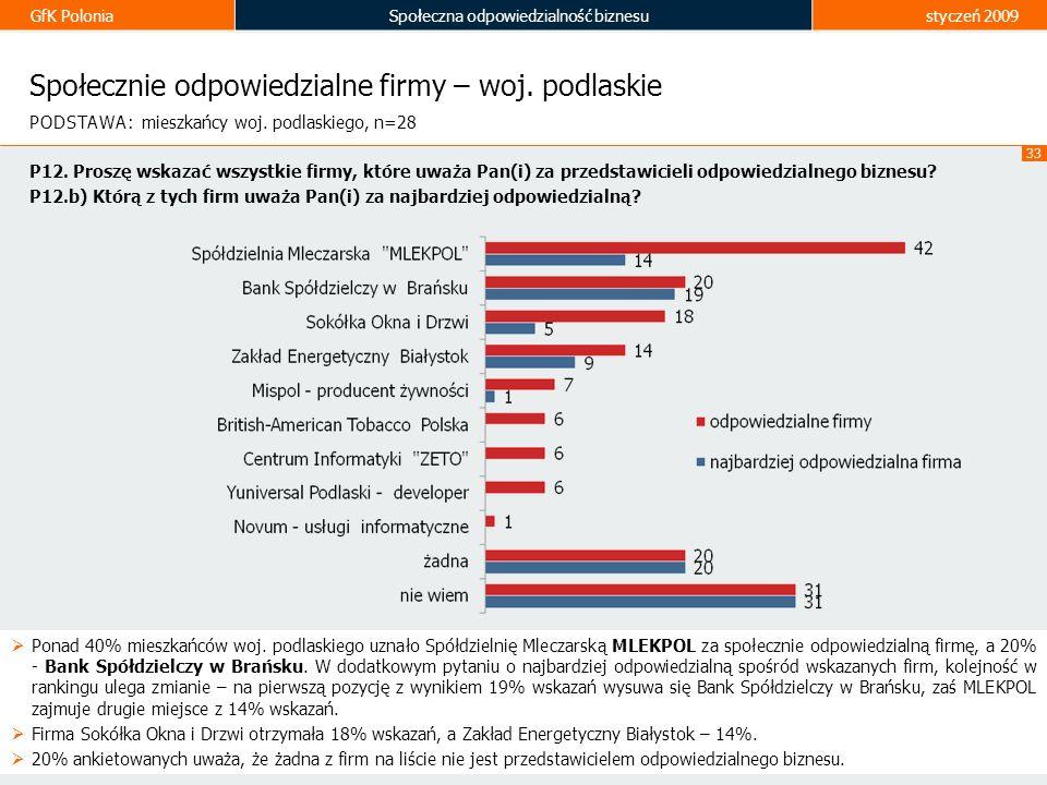 GfK PoloniaSpołeczna odpowiedzialność biznesustyczeń 2009 33 Społecznie odpowiedzialne firmy – woj. podlaskie Ponad 40% mieszkańców woj. podlaskiego u