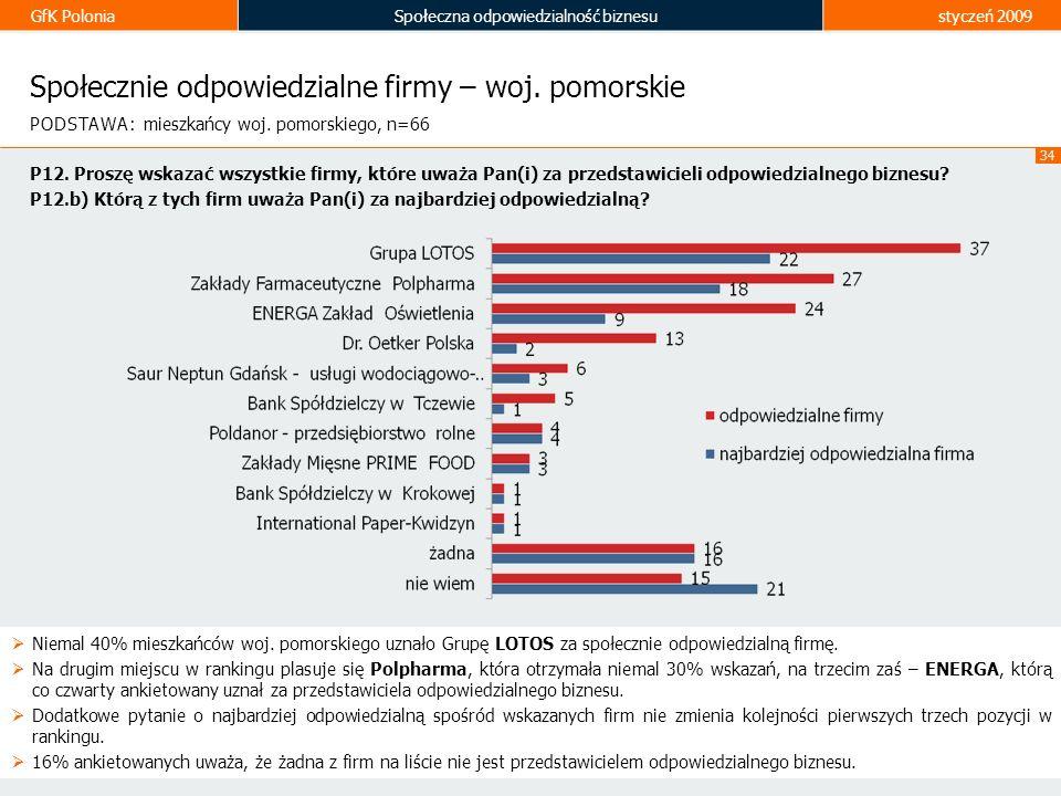 GfK PoloniaSpołeczna odpowiedzialność biznesustyczeń 2009 34 Społecznie odpowiedzialne firmy – woj. pomorskie Niemal 40% mieszkańców woj. pomorskiego