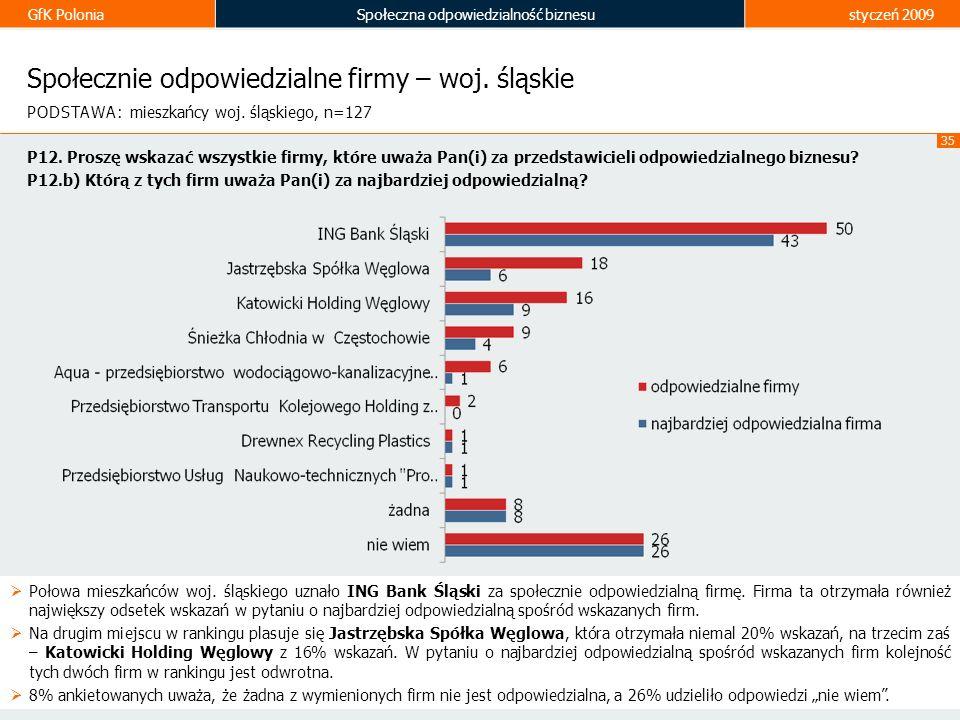 GfK PoloniaSpołeczna odpowiedzialność biznesustyczeń 2009 35 Społecznie odpowiedzialne firmy – woj. śląskie Połowa mieszkańców woj. śląskiego uznało I