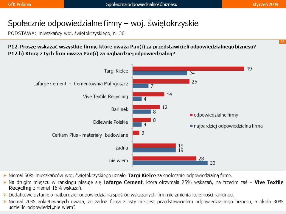 GfK PoloniaSpołeczna odpowiedzialność biznesustyczeń 2009 36 Społecznie odpowiedzialne firmy – woj. świętokrzyskie Niemal 50% mieszkańców woj. świętok