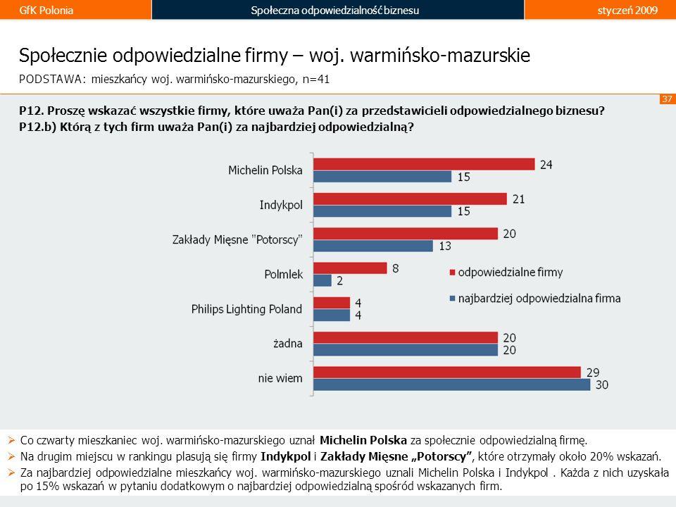 GfK PoloniaSpołeczna odpowiedzialność biznesustyczeń 2009 37 Społecznie odpowiedzialne firmy – woj. warmińsko-mazurskie Co czwarty mieszkaniec woj. wa