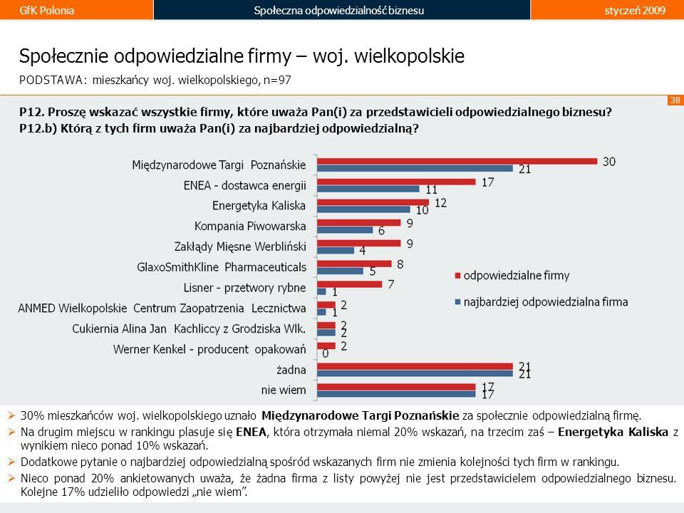 GfK PoloniaSpołeczna odpowiedzialność biznesustyczeń 2009 38 Społecznie odpowiedzialne firmy – woj. wielkopolskie 30% mieszkańców woj. wielkopolskiego