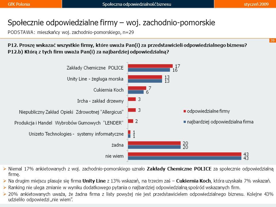 GfK PoloniaSpołeczna odpowiedzialność biznesustyczeń 2009 39 Społecznie odpowiedzialne firmy – woj. zachodnio-pomorskie Niemal 17% ankietowanych z woj