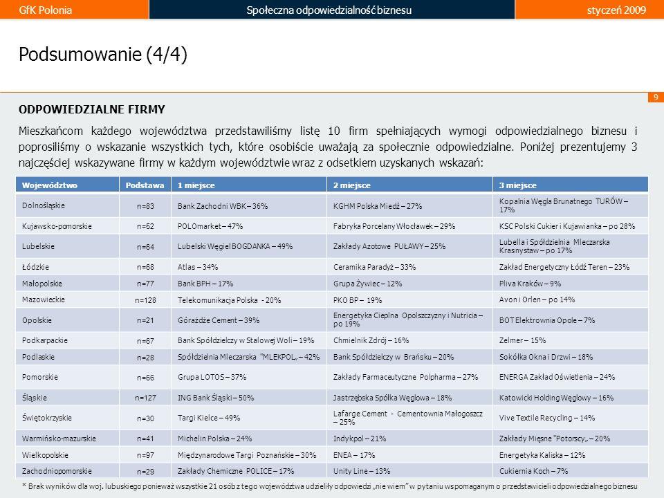 GfK PoloniaSpołeczna odpowiedzialność biznesustyczeń 2009 9 Podsumowanie (4/4) ODPOWIEDZIALNE FIRMY Mieszkańcom każdego województwa przedstawiliśmy li