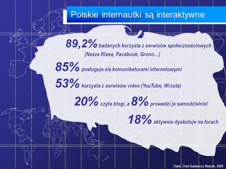 Polskie internautki są interaktywne Dane: Dom Badawczy Maison, 2009 89,2% badanych korzysta z serwisów społecznościowych (Nasza Klasa, Facebook, Grono