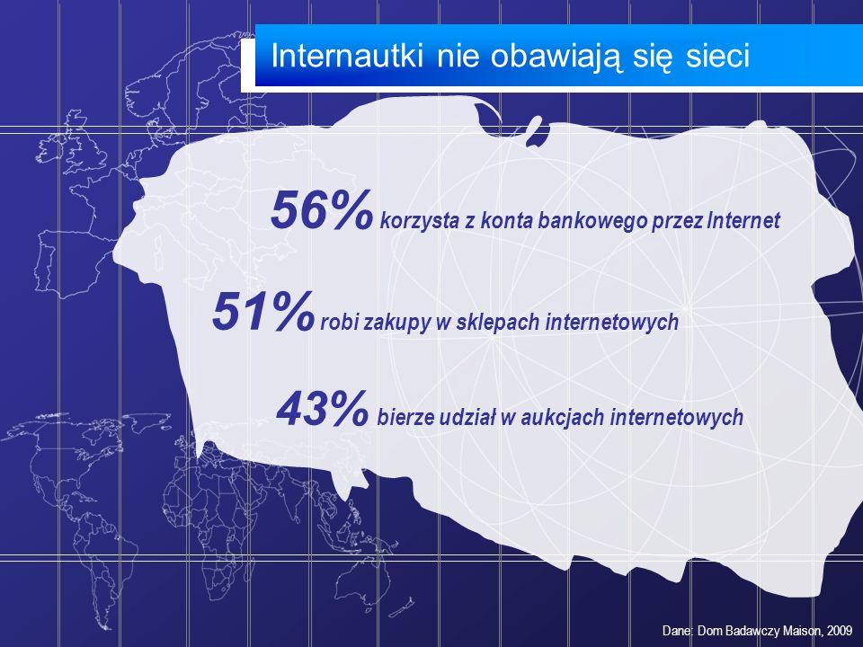 Internautki nie obawiają się sieci 56% korzysta z konta bankowego przez Internet 51% robi zakupy w sklepach internetowych 43% bierze udział w aukcjach