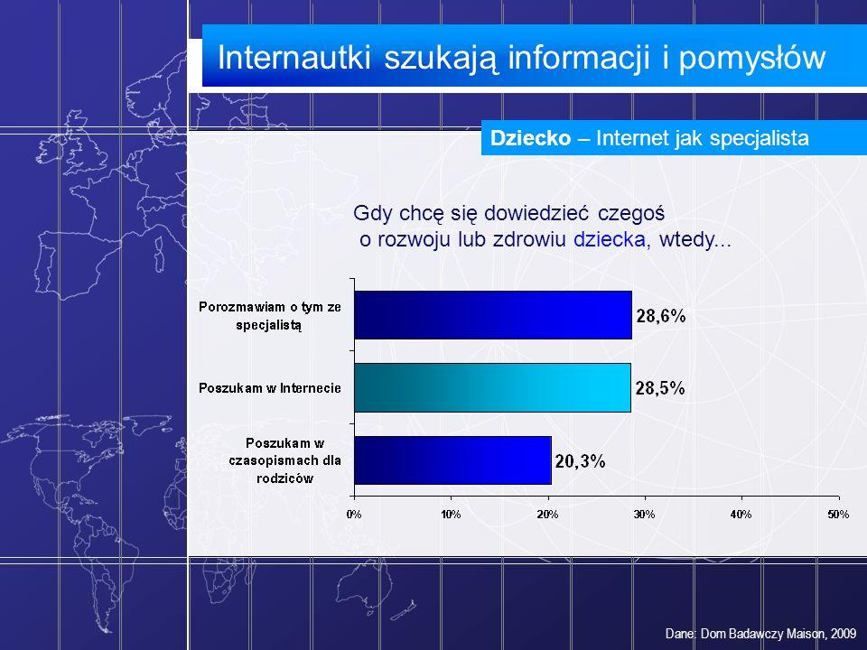 Dane: Dom Badawczy Maison, 2009 Dziecko – Internet jak specjalista Gdy chcę się dowiedzieć czegoś o rozwoju lub zdrowiu dziecka, wtedy... Internautki
