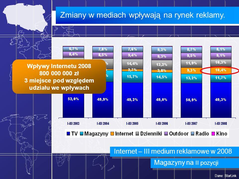 Zmiany w mediach wpływają na rynek reklamy. Dane: StarLink Magazyny na II pozycji Wpływy Internetu 2008 800 000 000 zł 3 miejsce pod względem udziału
