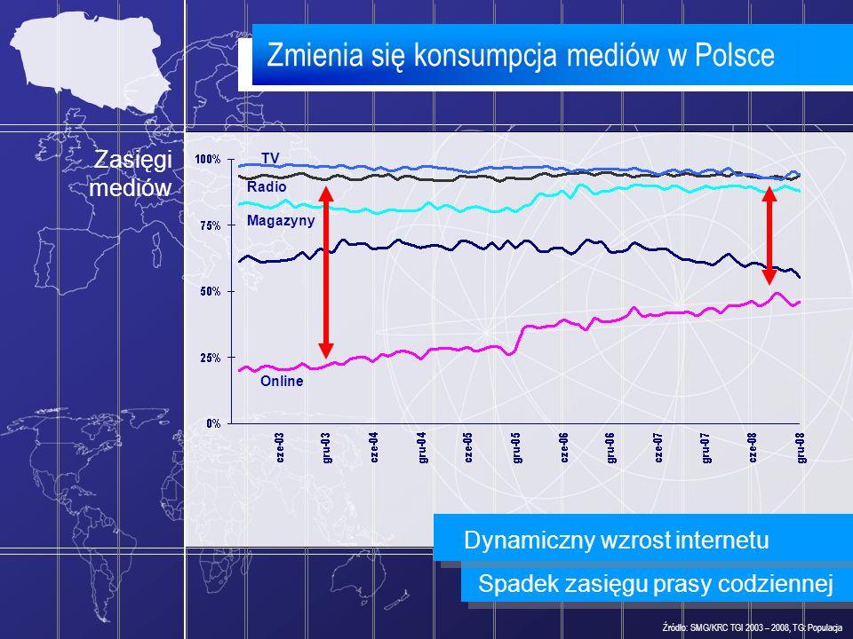 Zmienia się konsumpcja mediów w Polsce Źródło: SMG/KRC TGI 2003 – 2008, TG: Populacja Zasięgi mediów Spadek zasięgu prasy codziennej Radio TV Online M