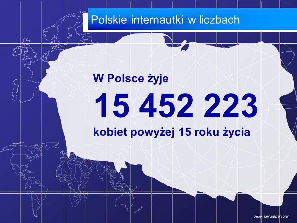 W Polsce żyje 15 452 223 kobiet powyżej 15 roku życia Polskie internautki w liczbach Źródło: SMG/KRC TGI 2009