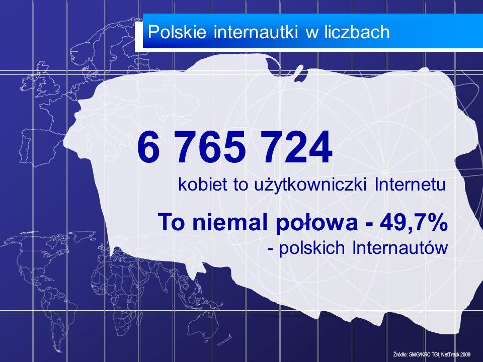 To niemal połowa - 49,7% - polskich Internautów 6 765 724 kobiet to użytkowniczki Internetu Źródło: SMG/KRC TGI, NetTrack 2009 Polskie internautki w l