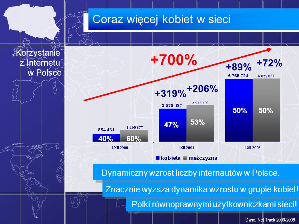 Coraz więcej kobiet w sieci Korzystanie z Internetu w Polsce +700% +206% +319% +89% +72% 40% 47% 60% 53% 50% Dane: Net Track 2000-2008 Polki równopraw