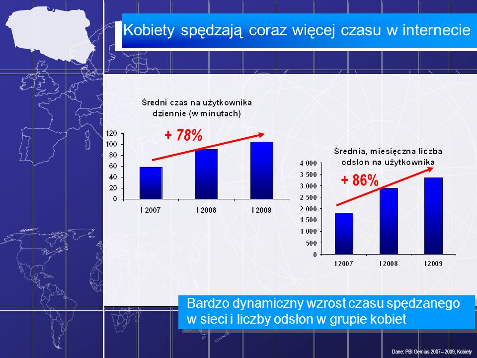 Badanie Polskie Internautki 2009 Dane: Dom Badawczy MAISON, 2009, próba 1 600 internautek.