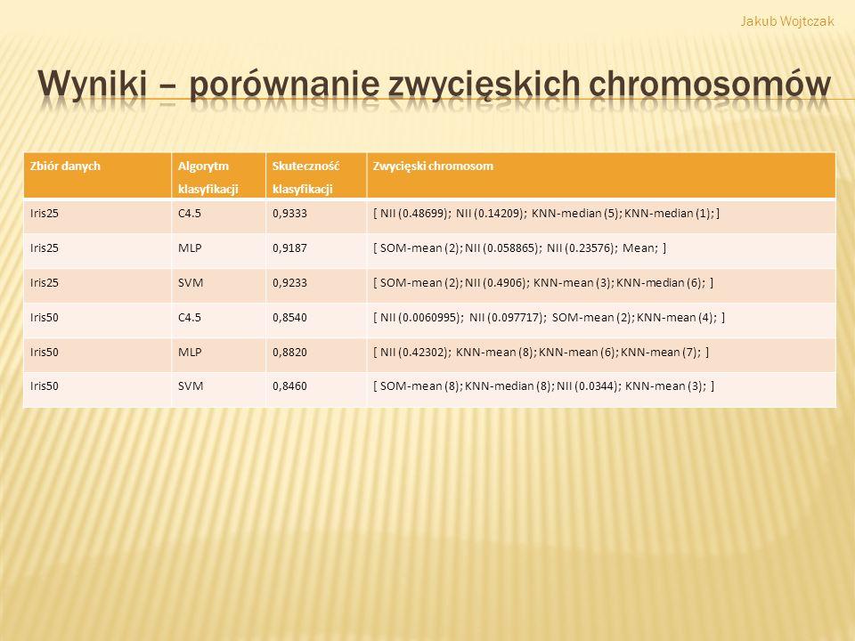 Zbiór danych Algorytm klasyfikacji Skuteczność klasyfikacji Zwycięski chromosom Iris25C4.50,9333[ NII (0.48699); NII (0.14209); KNN-median (5); KNN-me