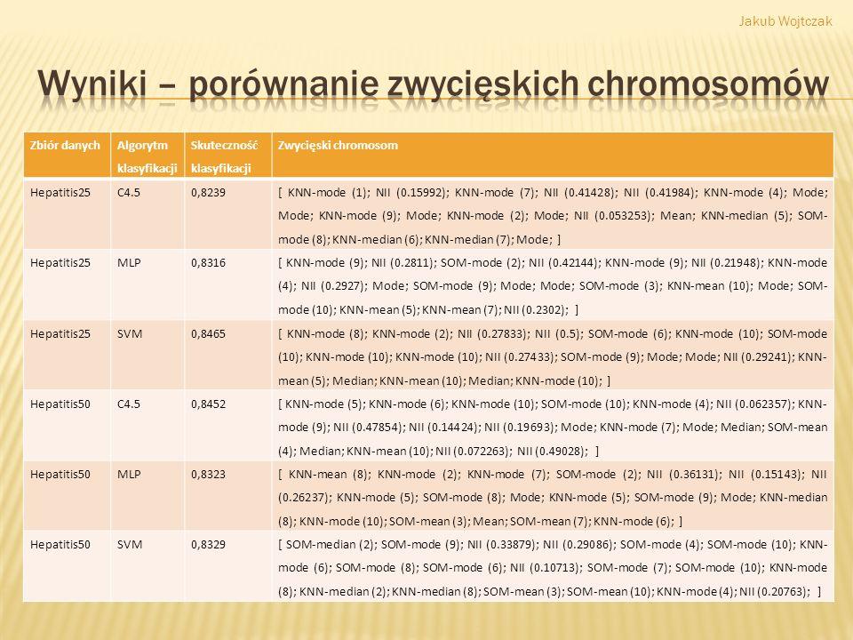 Zbiór danych Algorytm klasyfikacji Skuteczność klasyfikacji Zwycięski chromosom Hepatitis25 C4.50,8239 [ KNN-mode (1); NII (0.15992); KNN-mode (7); NI