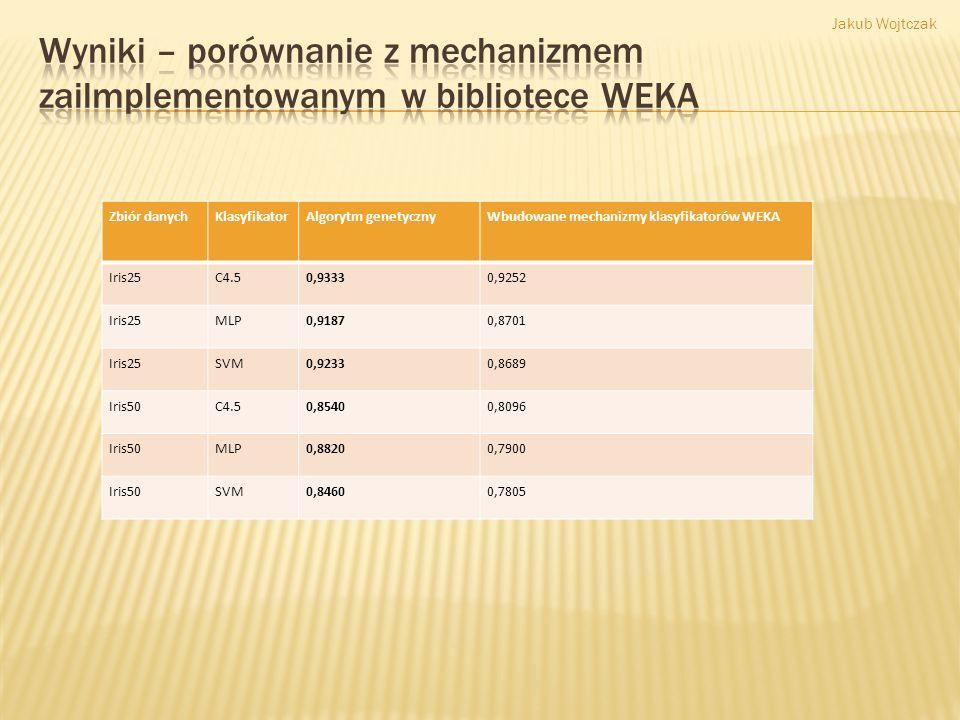 Zbiór danychKlasyfikatorAlgorytm genetycznyWbudowane mechanizmy klasyfikatorów WEKA Iris25C4.50,93330,9252 Iris25MLP0,91870,8701 Iris25SVM0,92330,8689